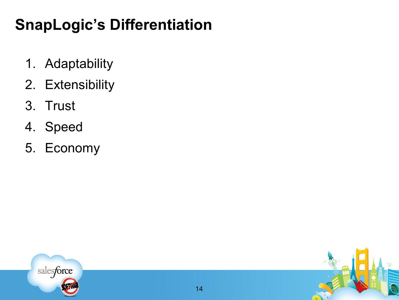 SnapLogics Differentiation 1.Adaptability 2.Extensibility 3.Trust 4.Speed 5.Economy 14