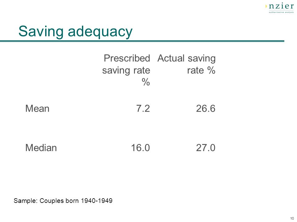 10 Saving adequacy Sample: Couples born 1940-1949 Prescribed saving rate % Actual saving rate % Actual saving rate %: durables as consumption Mean7.226.6 Median16.027.0
