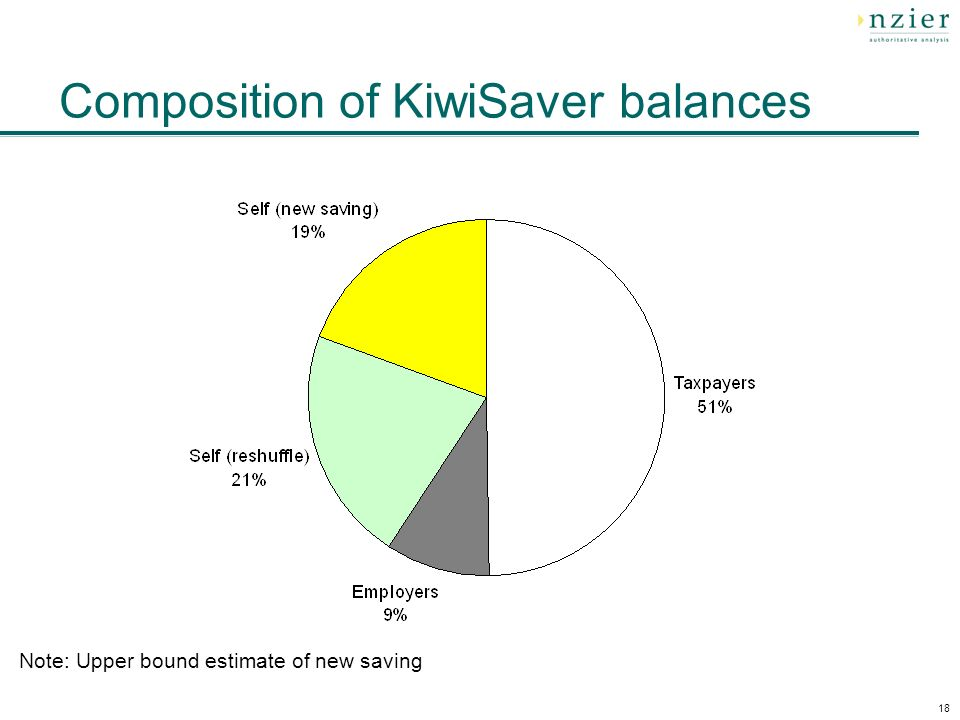 18 Composition of KiwiSaver balances Note: Upper bound estimate of new saving