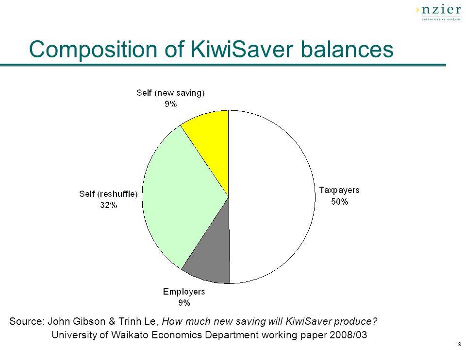 19 Composition of KiwiSaver balances Source: John Gibson & Trinh Le, How much new saving will KiwiSaver produce? University of Waikato Economics Depar