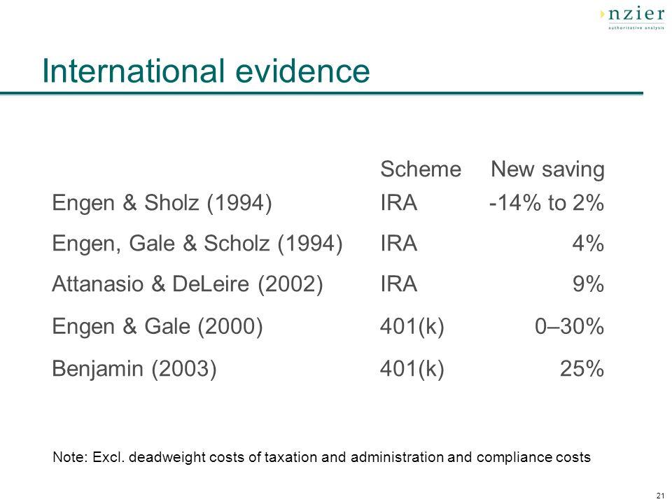 21 International evidence SchemeNew saving Engen & Sholz (1994)IRA-14% to 2% Engen, Gale & Scholz (1994)IRA4% Attanasio & DeLeire (2002)IRA9% Engen &