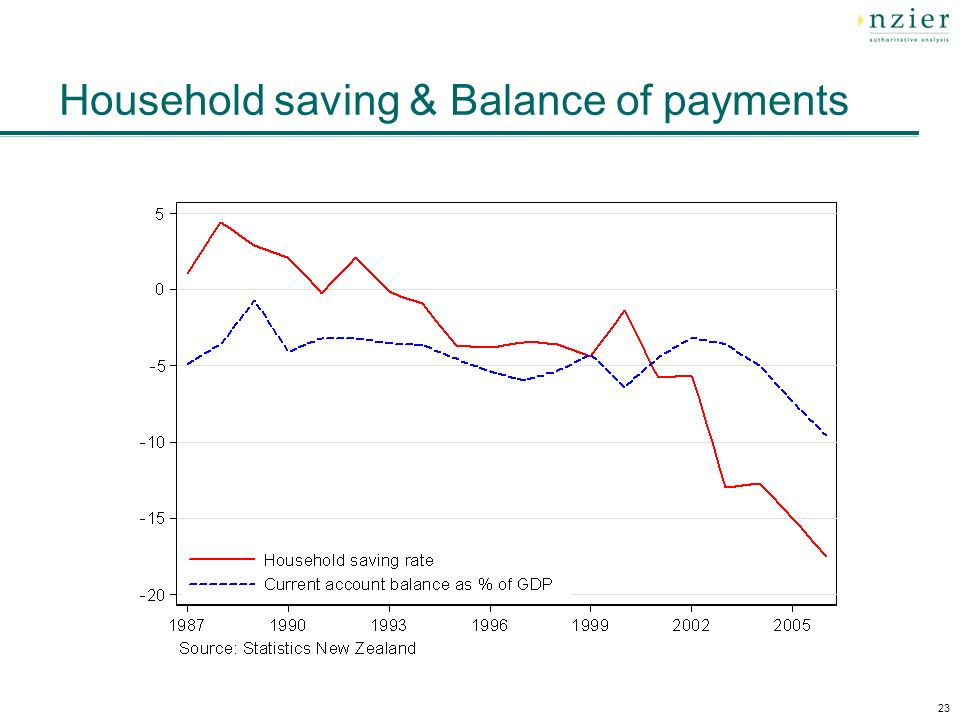 23 Household saving & Balance of payments