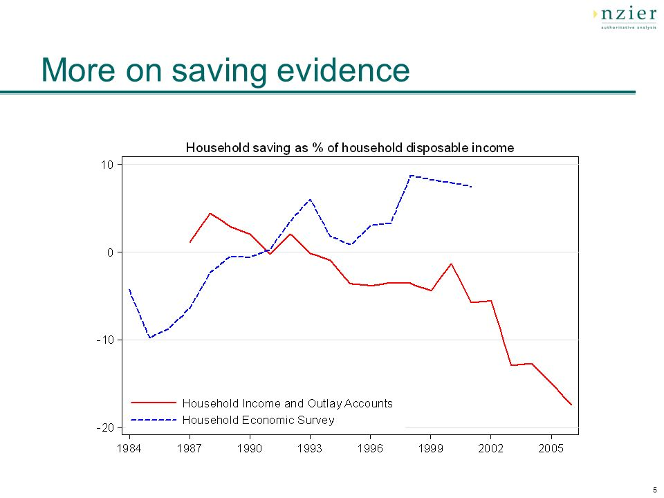 5 More on saving evidence