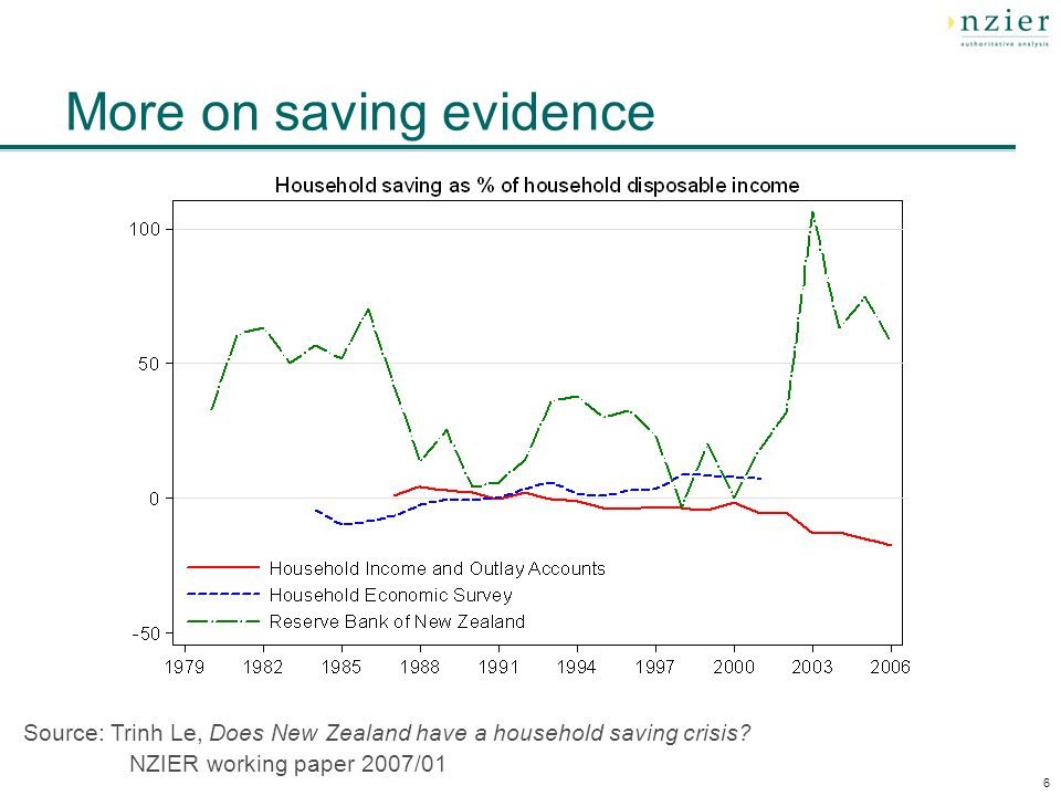 6 Source: Trinh Le, Does New Zealand have a household saving crisis? NZIER working paper 2007/01