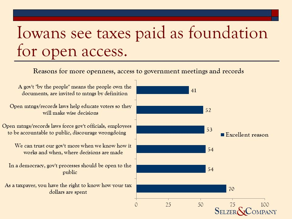 S ELZER C OMPANY & Iowans see taxes paid as foundation for open access.