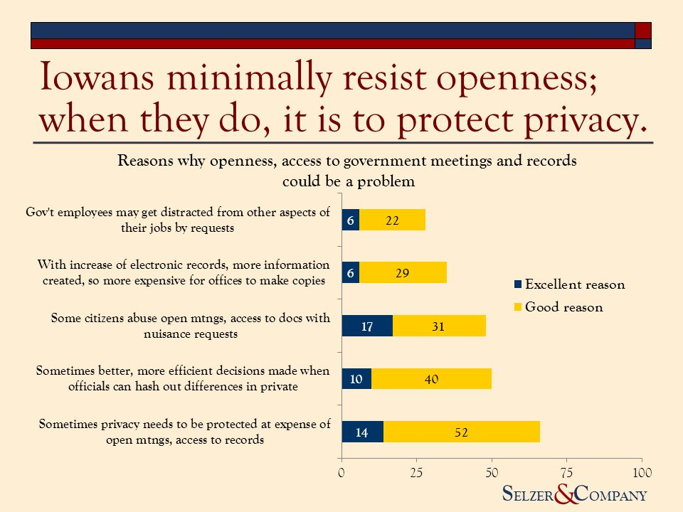 S ELZER C OMPANY & Iowans minimally resist openness; when they do, it is to protect privacy.