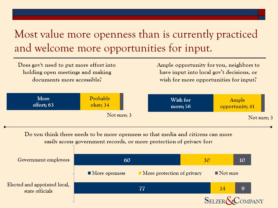 S ELZER C OMPANY & Most value more openness than is currently practiced and welcome more opportunities for input.