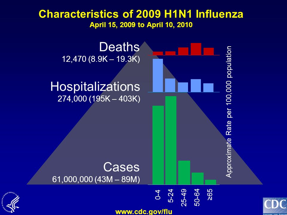 www.cdc.gov/flu Characteristics of 2009 H1N1 Influenza April 15, 2009 to April 10, 2010 Cases 61,000,000 (43M – 89M) Hospitalizations 274,000 (195K –