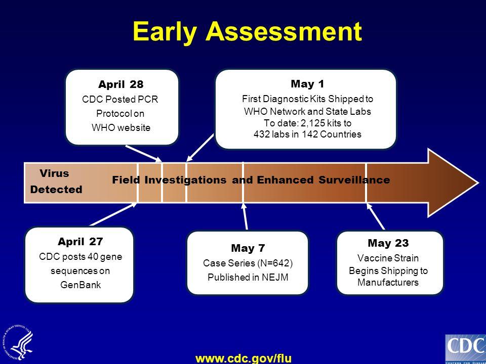 www.cdc.gov/flu Early Estimate of Symptomatic Case Fatality Ratio Reed, Biggerstaff – CDC unpublished data