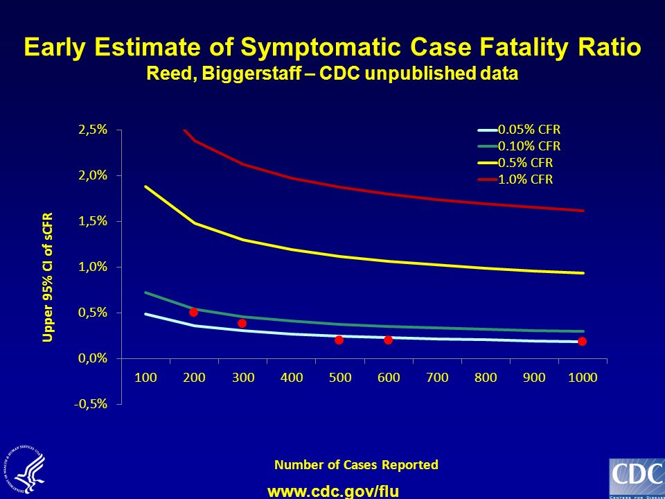 www.cdc.gov/flu Early Estimate of Symptomatic Case Fatality Ratio Reed, Biggerstaff – CDC unpublished data