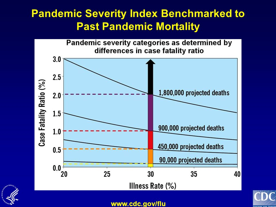 www.cdc.gov/flu Pandemic Severity Index Benchmarked to Past Pandemic Mortality