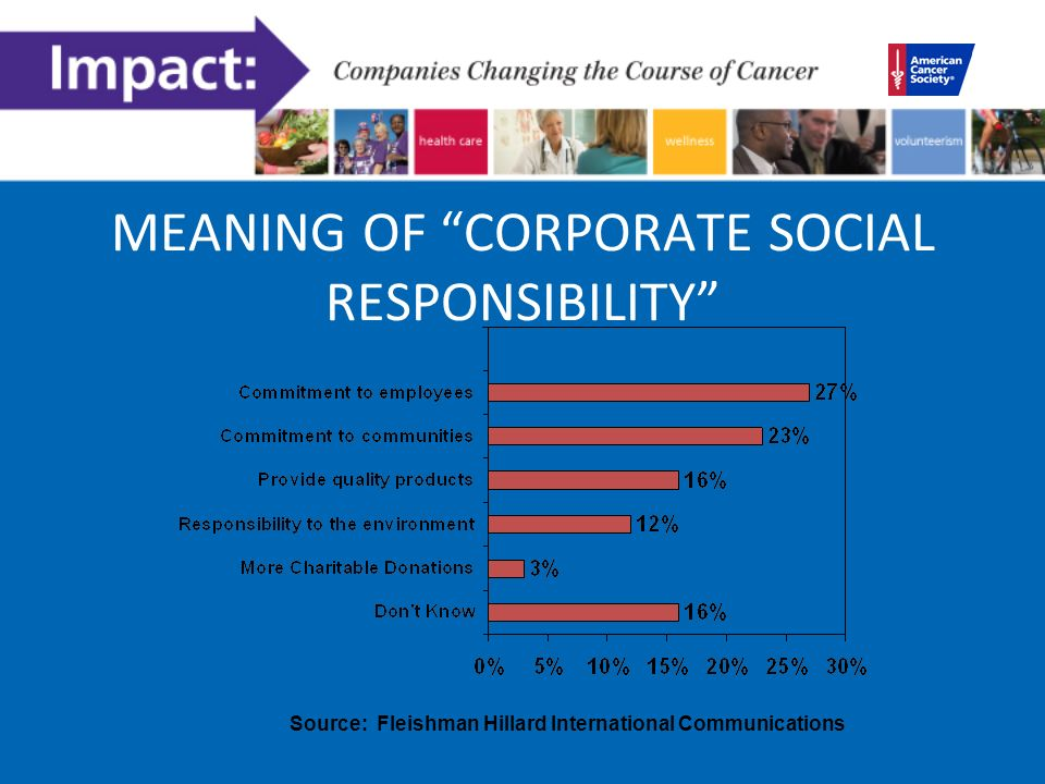 MEANING OF CORPORATE SOCIAL RESPONSIBILITY Source: Fleishman Hillard International Communications