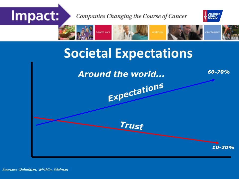 Societal Expectations Around the world...