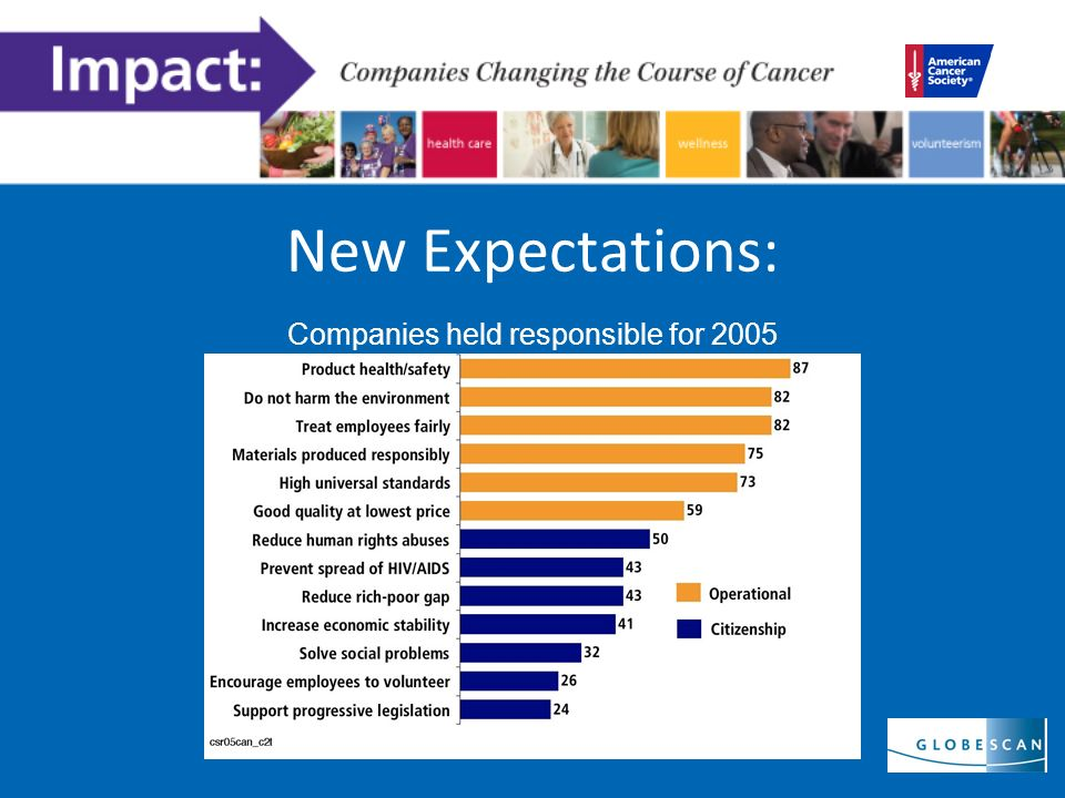 Companies held responsible for 2005 New Expectations: