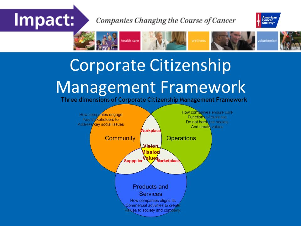 Corporate Citizenship Management Framework Three dimensions of Corporate Citizenship Management Framework