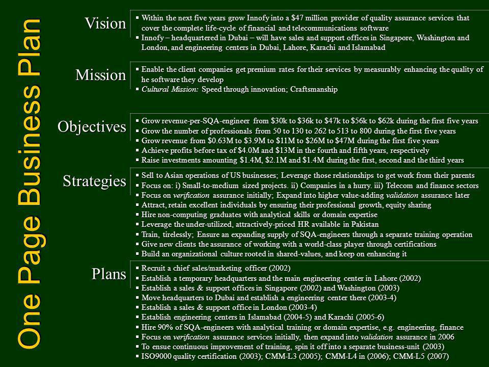 One Page Business Plan Vision Within the next five years grow Innofy into a $47 million provider of quality assurance services that cover the complete life-cycle of financial and telecommunications software Within the next five years grow Innofy into a $47 million provider of quality assurance services that cover the complete life-cycle of financial and telecommunications software Innofy – headquartered in Dubai – will have sales and support offices in Singapore, Washington and London, and engineering centers in Dubai, Lahore, Karachi and Islamabad Innofy – headquartered in Dubai – will have sales and support offices in Singapore, Washington and London, and engineering centers in Dubai, Lahore, Karachi and Islamabad Mission Enable the client companies get premium rates for their services by measurably enhancing the quality of he software they develop Enable the client companies get premium rates for their services by measurably enhancing the quality of he software they develop Cultural Mission: Speed through innovation; Craftsmanship Cultural Mission: Speed through innovation; Craftsmanship Objectives Grow revenue-per-SQA-engineer from $30k to $36k to $47k to $56k to $62k during the first five years Grow revenue-per-SQA-engineer from $30k to $36k to $47k to $56k to $62k during the first five years Grow the number of professionals from 50 to 130 to 262 to 513 to 800 during the first five years Grow the number of professionals from 50 to 130 to 262 to 513 to 800 during the first five years Grow revenue from $0.63M to $3.9M to $11M to $26M to $47M during the first five years Grow revenue from $0.63M to $3.9M to $11M to $26M to $47M during the first five years Achieve profits before tax of $4.0M and $13M in the fourth and fifth years, respectively Achieve profits before tax of $4.0M and $13M in the fourth and fifth years, respectively Raise investments amounting $1.4M, $2.1M and $1.4M during the first, second and the third years Raise investments amounting $1.4M, $2.1M 