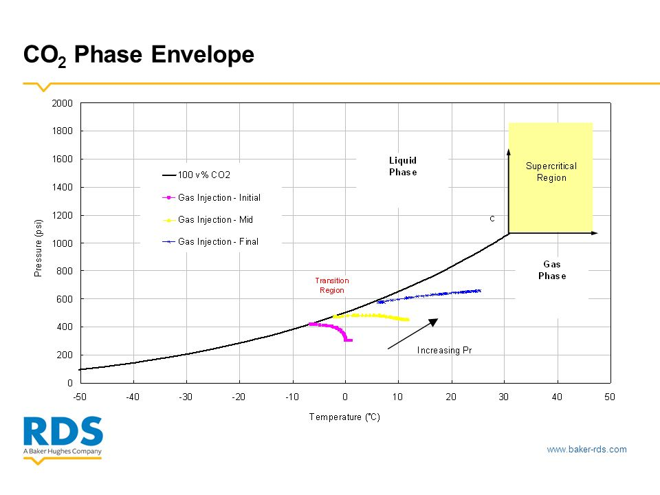 www.baker-rds.com CO 2 Phase Envelope