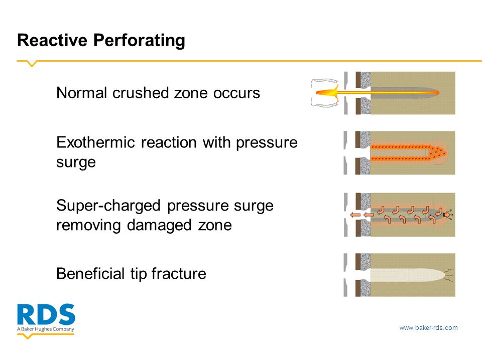 www.baker-rds.com Reactive Perforating Normal crushed zone occurs Exothermic reaction with pressure surge Super-charged pressure surge removing damage