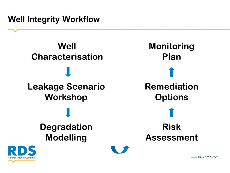 www.baker-rds.com Well Integrity Workflow Well Characterisation Leakage Scenario Workshop Degradation Modelling Monitoring Plan Remediation Options Ri