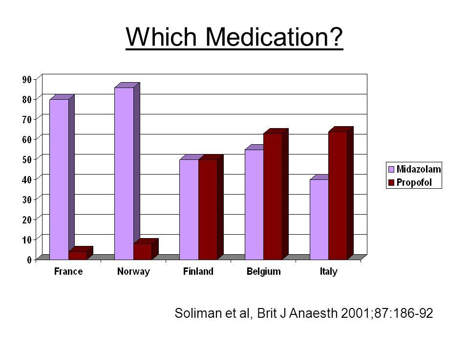 Which Medication? Soliman et al, Brit J Anaesth 2001;87:186-92
