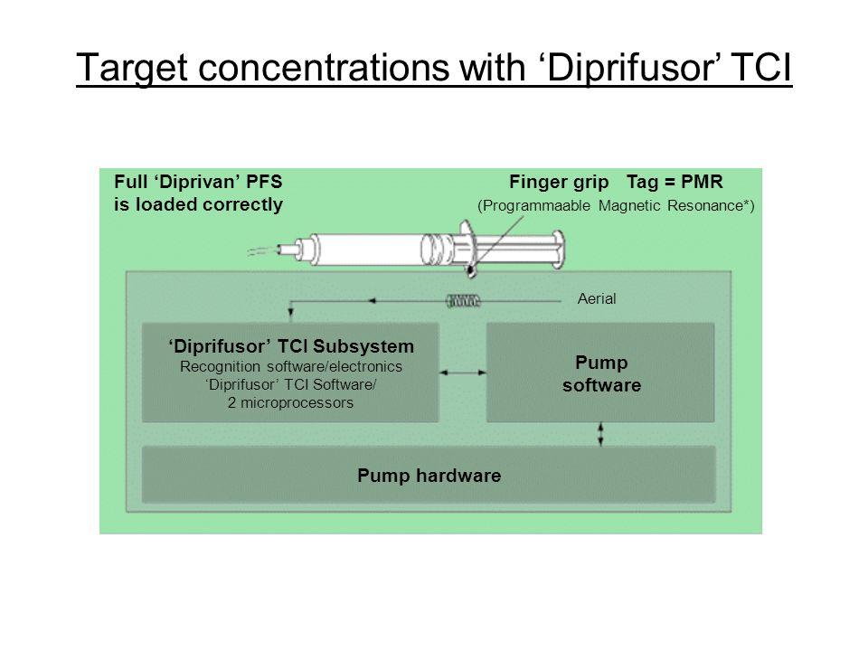 Diprifusor TCI Subsystem Recognition software/electronics Diprifusor TCI Software/ 2 microprocessors Pump software Pump hardware Finger grip Tag = PMR