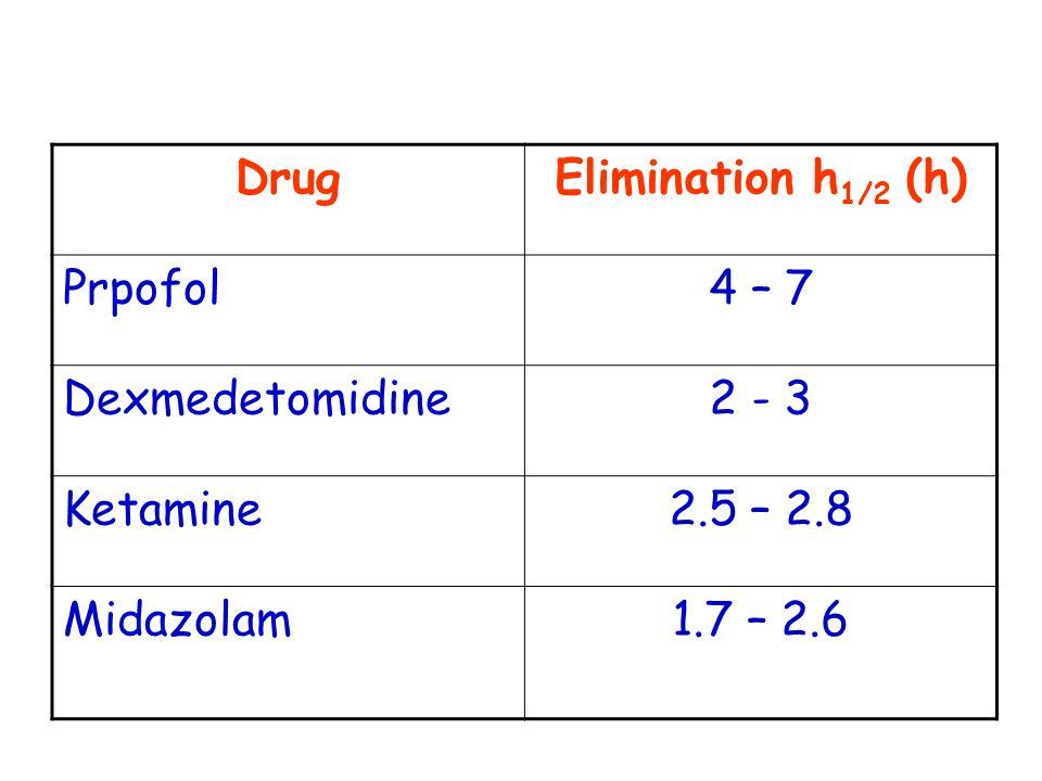 DrugElimination h 1/2 (h) Prpofol4 – 7 Dexmedetomidine2 - 3 Ketamine2.5 – 2.8 Midazolam1.7 – 2.6