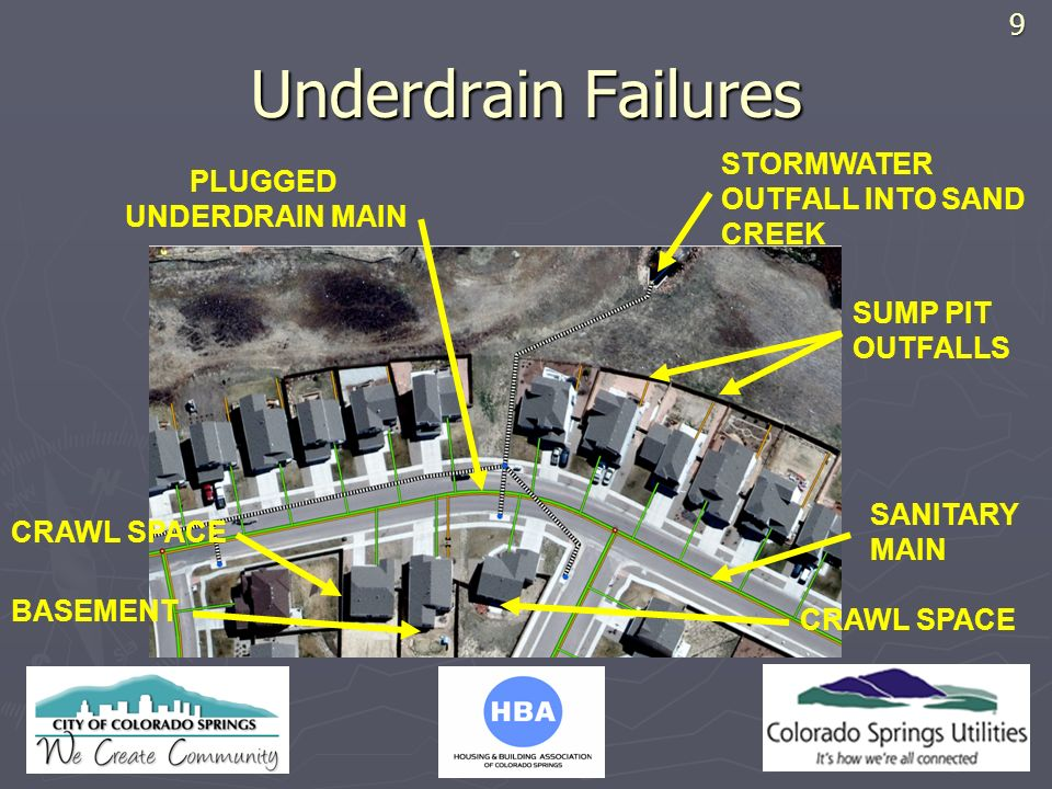HBA LOGO Underdrain Failures STORMWATER OUTFALL INTO SAND CREEK CRAWL SPACE BASEMENT SANITARY MAIN SUMP PIT OUTFALLS PLUGGED UNDERDRAIN MAIN9