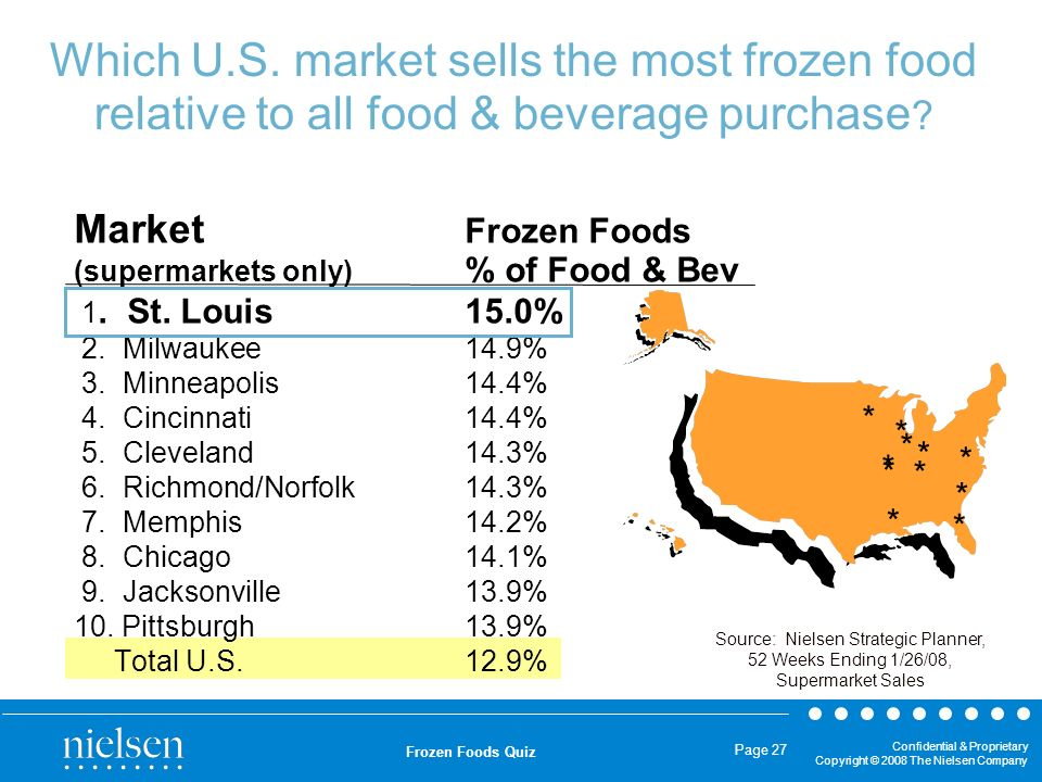 Confidential & Proprietary Copyright © 2008 The Nielsen Company Frozen Foods Quiz Page 27 Which U.S. market sells the most frozen food relative to all