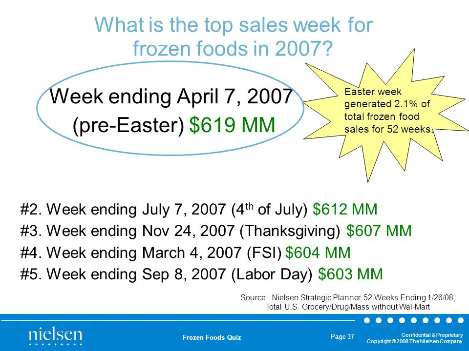 Confidential & Proprietary Copyright © 2008 The Nielsen Company Frozen Foods Quiz Page 37 What is the top sales week for frozen foods in 2007? Source: