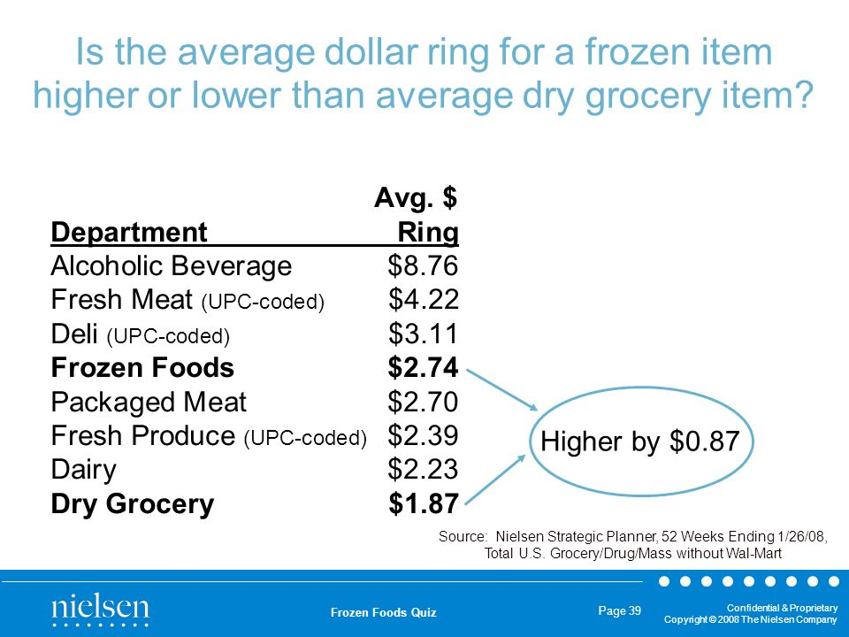 Confidential & Proprietary Copyright © 2008 The Nielsen Company Frozen Foods Quiz Page 39 Is the average dollar ring for a frozen item higher or lower