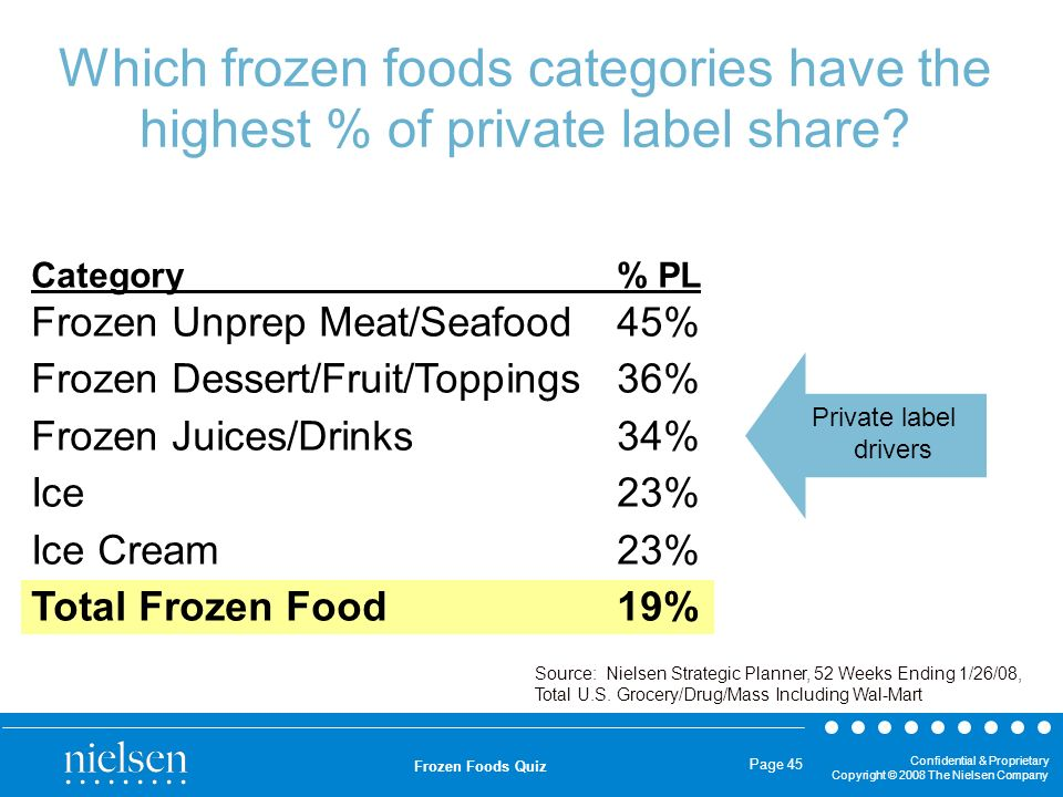 Confidential & Proprietary Copyright © 2008 The Nielsen Company Frozen Foods Quiz Page 45 Which frozen foods categories have the highest % of private