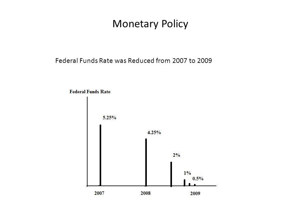 Monetary Policy Federal Funds Rate was Reduced from 2007 to 2009