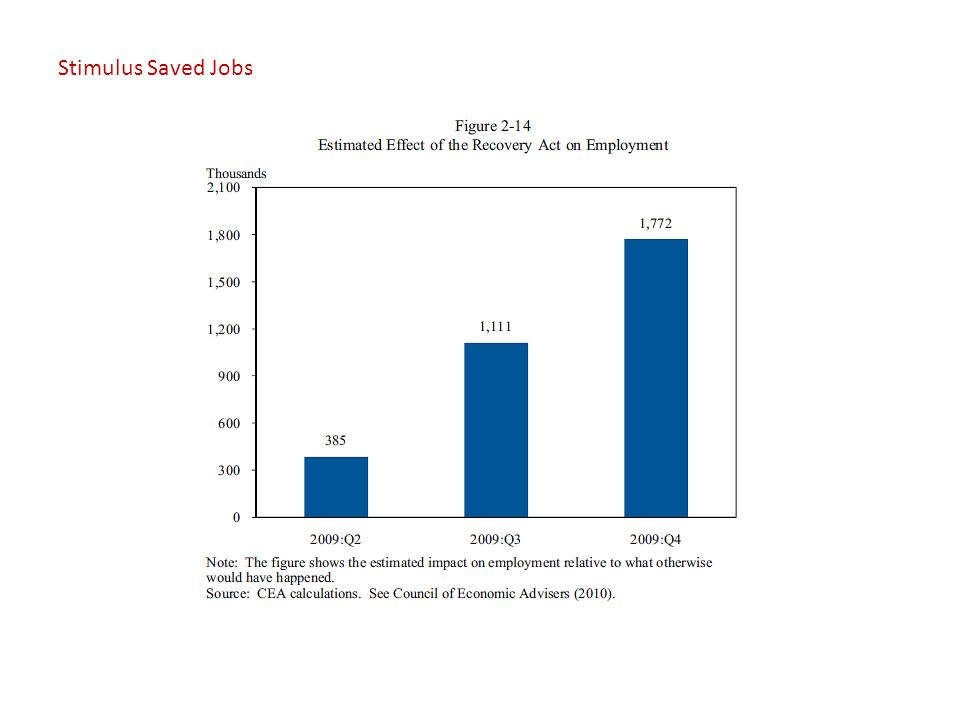 Stimulus Saved Jobs