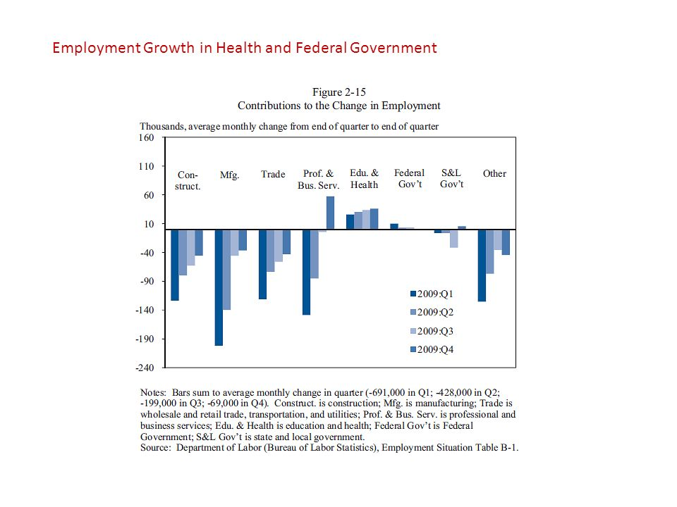 Employment Growth in Health and Federal Government