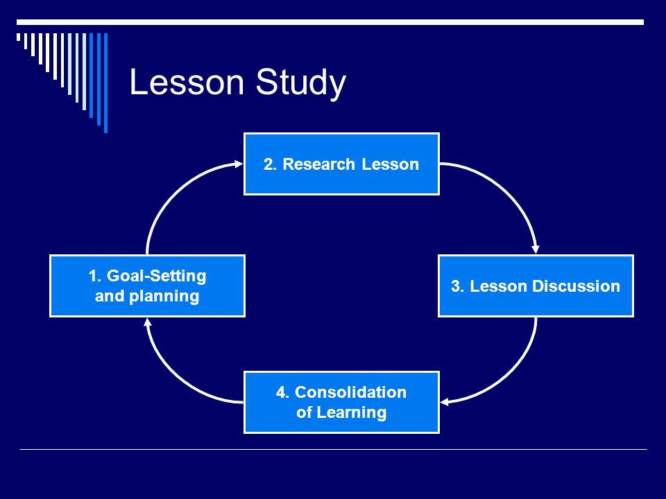 Lesson Study 2. Research Lesson 3. Lesson Discussion 4.
