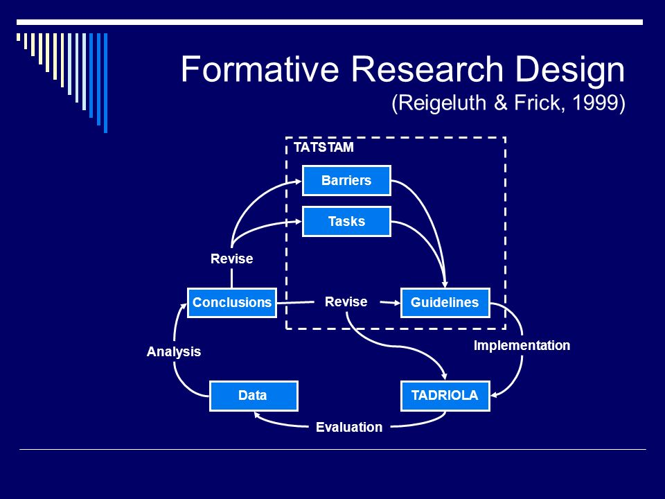 Formative Research Design (Reigeluth & Frick, 1999) TATSTAM Barriers Guidelines TADRIOLAData Conclusions Tasks Evaluation Implementation Analysis Revise