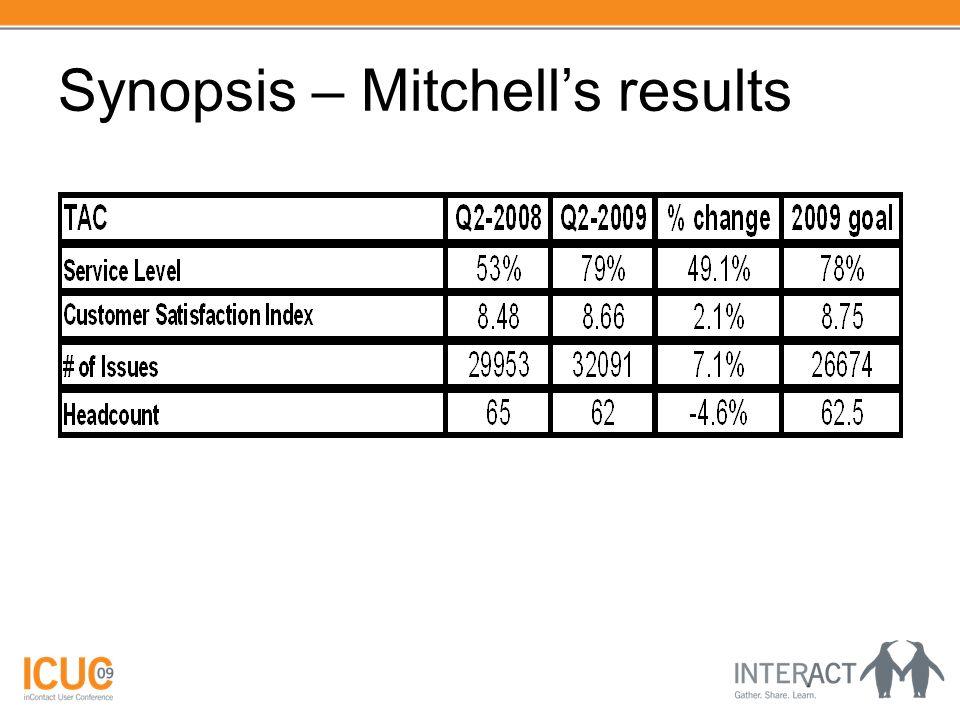 Synopsis – Mitchells results