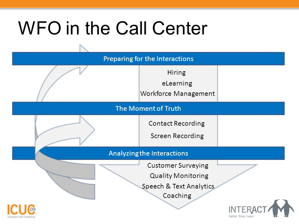 WFO in the Call Center Preparing for the Interactions The Moment of Truth Analyzing the Interactions Hiring eLearning Workforce Management Contact Rec
