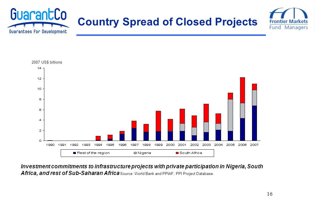 16 Country Spread of Closed Projects 2007 US$ billions Investment commitments to infrastructure projects with private participation in Nigeria, South Africa, and rest of Sub-Saharan Africa Source: World Bank and PPIAF, PPI Project Database.