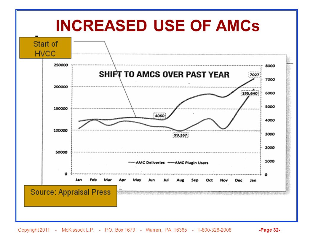 Copyright 2011 - McKissock L.P. - P.O. Box 1673 - Warren, PA 16365 - 1-800-328-2008 -Page 32- INCREASED USE OF AMCs
