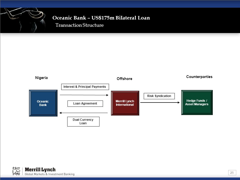 25 Oceanic Bank – US$175m Bilateral Loan Transaction Structure Merrill Lynch International Hedge Funds / Asset Managers Counterparties Oceanic Bank Ni