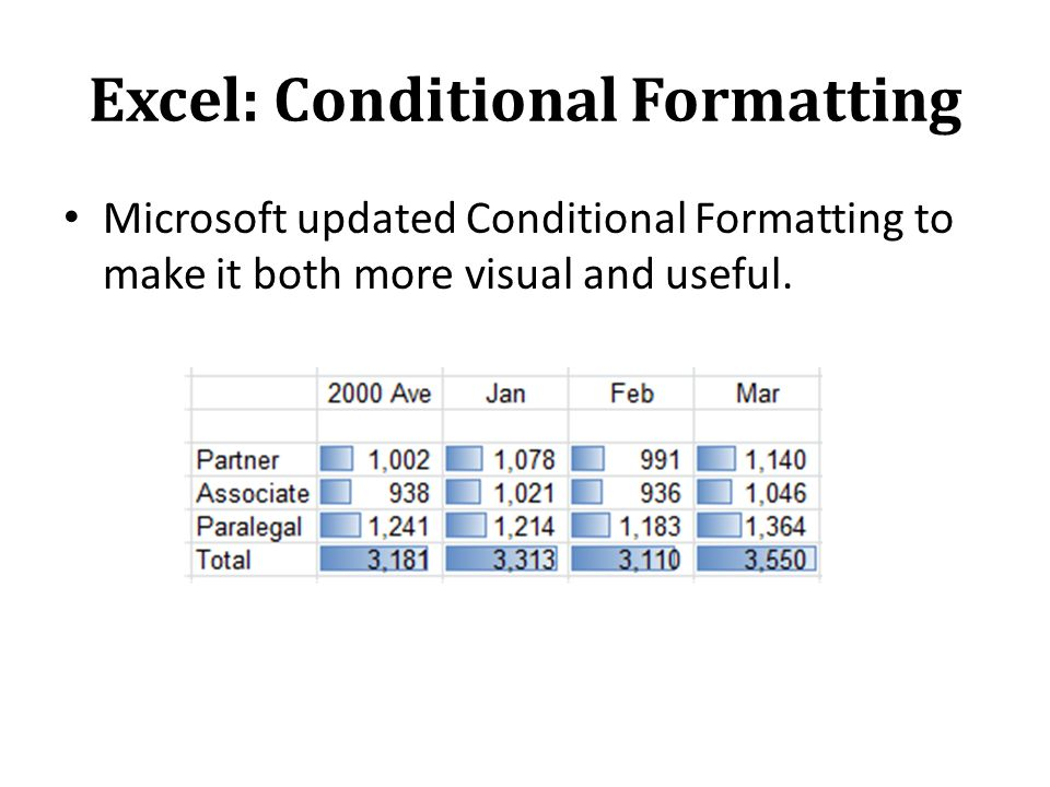 Excel: Conditional Formatting Microsoft updated Conditional Formatting to make it both more visual and useful.