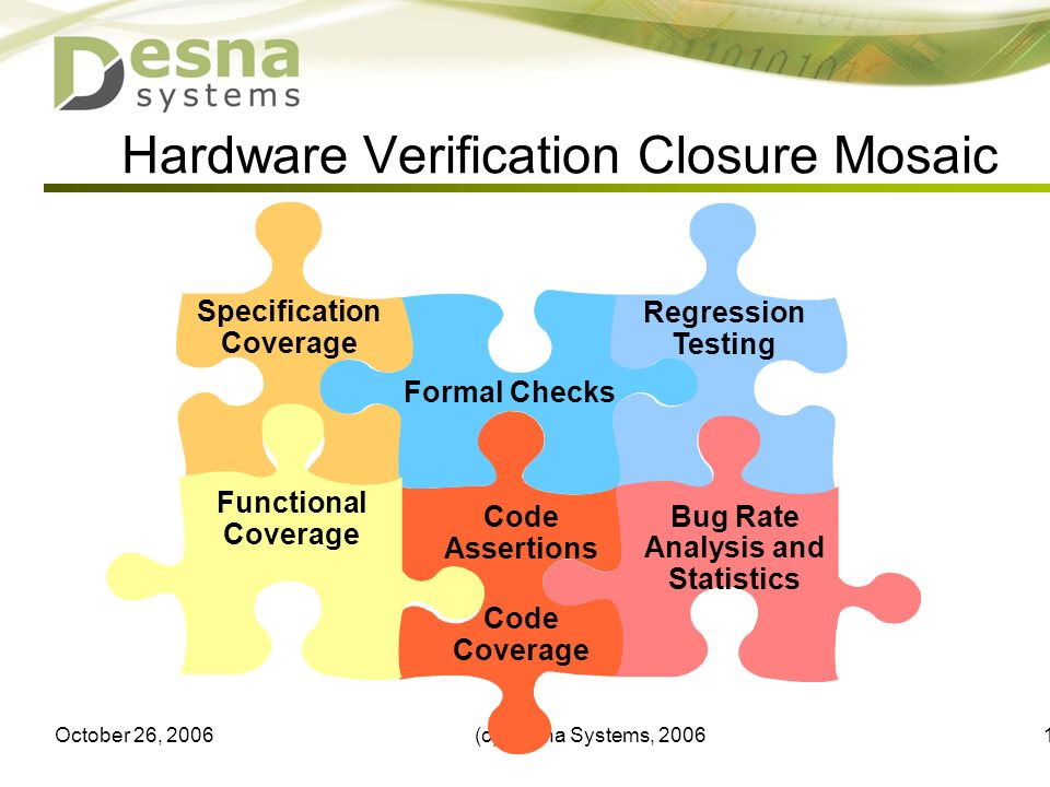 October 26, 2006(c) Desna Systems, Hardware Verification Closure Mosaic Code Assertions Code Coverage Formal Checks Specification Coverage Regression Testing Bug Rate Analysis and Statistics Functional Coverage