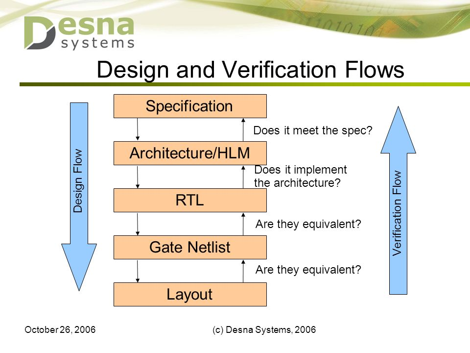 October 26, 2006(c) Desna Systems, Design and Verification Flows Gate Netlist Architecture/HLM RTL Specification Layout Does it meet the spec.