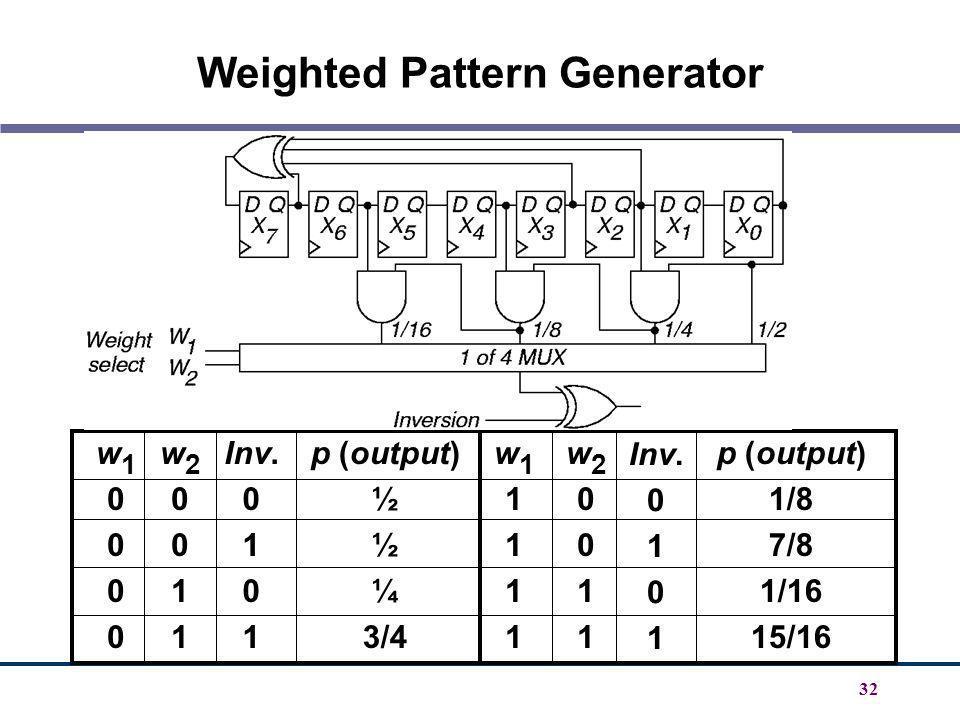 32 Weighted Pattern Generator w10000w10000 w20011w20011 Inv. 0 1 0 1 p (output) ½ ¼ 3/4 w11111w11111 w20011w20011 p (output) 1/8 7/8 1/16 15/16 Inv. 0