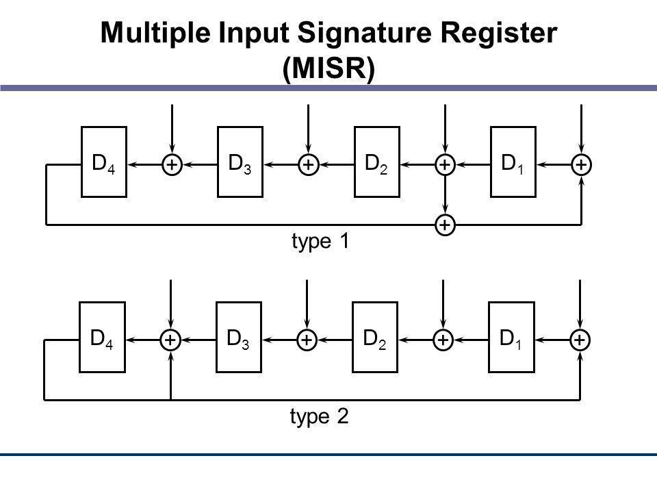 Multiple Input Signature Register (MISR) D4D4 + D3D3 + D2D2 + D1D1 + type 2 type 1 D4D4 + D3D3 + D2D2 + D1D1 + +