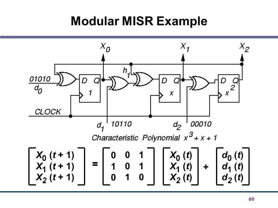 60 Modular MISR Example X 0 (t + 1) X 1 (t + 1) X 2 (t + 1) 001001 010010 110110 = X 0 (t) X 1 (t) X 2 (t) d 0 (t) d 1 (t) d 2 (t) +