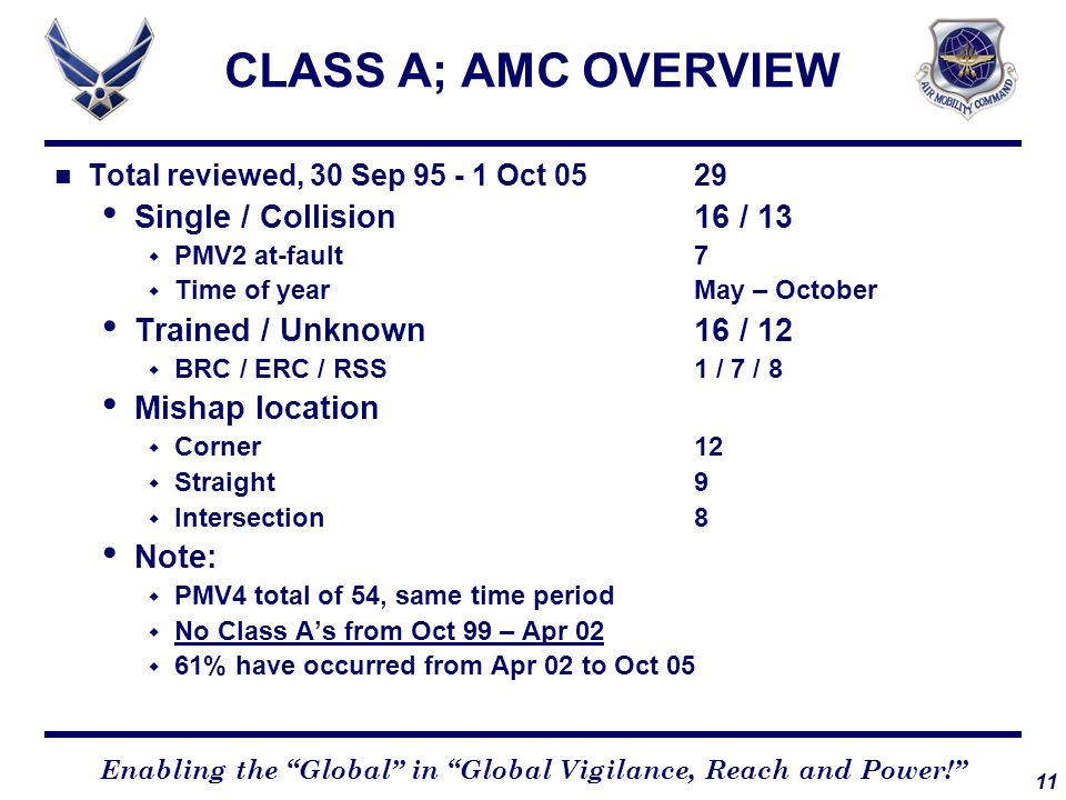 11 Enabling the Global in Global Vigilance, Reach and Power! CLASS A; AMC OVERVIEW Total reviewed, 30 Sep 95 - 1 Oct 0529 Single / Collision16 / 13 PM