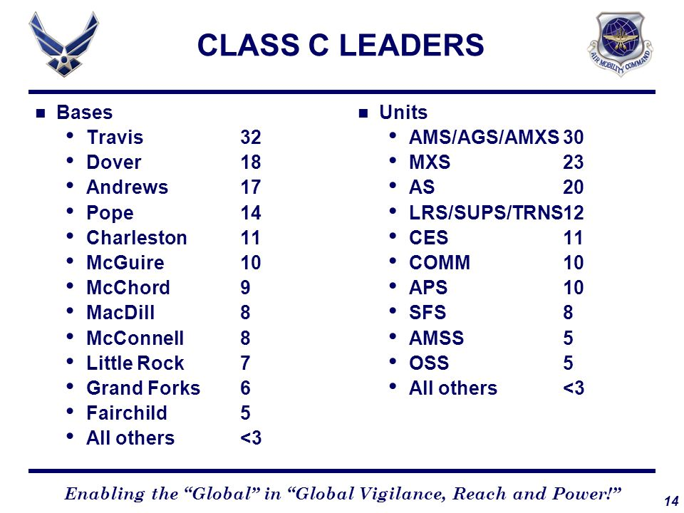 14 Enabling the Global in Global Vigilance, Reach and Power! CLASS C LEADERS Bases Travis32 Dover18 Andrews17 Pope14 Charleston11 McGuire10 McChord9 M