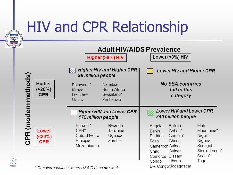HIV and CPR Relationship Adult HIV/AIDS Prevalence CPR (modern methods) Botswana* Kenya Lesotho* Malawi Burundi* CAR* Cote dIvoire Ethiopia Mozambique